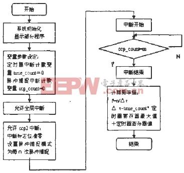 2 程序设计   (1)主程序   主程序流程图如图3所示.