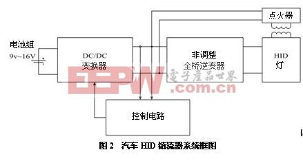 汽车HID镇流器系统框图