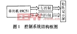 基于Protues的16×32点阵LED汉字显示屏的设计