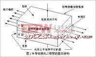 激光二极管原理及应用
