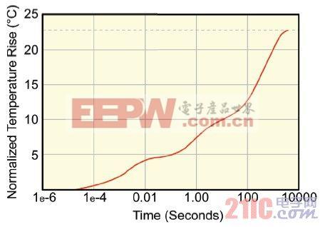 zth曲线代表加热功率1瓦时,温度vs.时间