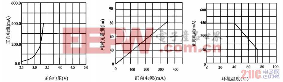 1W 高亮度LED特性曲线