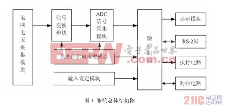 如图1所示:首先,是建立一个交流调压系统,系统的被控对象为电网电压,控制器通过交流斩波技术对电网电压波形进行斩波,达到调压的效果,并且通过电压采集电路对输出电压进行采集,控制器得到电压的采样值并对其进行分析,根据分析结果对被控对象进行下一步的调节,直到输出电压达到理想的状态;其次,通信接口的设计,RS-232串口通信功能传输数据的接口电路的设计,形成完整的通信功能;再次,对系统的通用性,交互性及人性化设计,通过键盘接口对系统参数进行设定,并且通过液晶显示模块显示操作要求和数据。   3 系统硬件电路