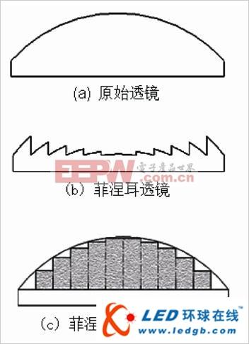 LED光源的片状透镜设计方法