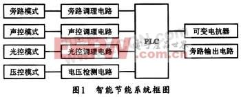 基于PLC的路灯智能节能控制系统设计