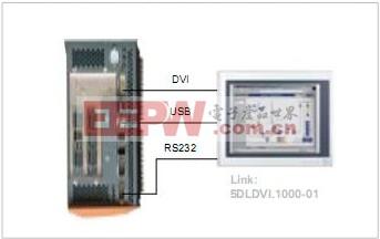 Automation Panel 显示器连接方案