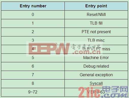 图表3. Interruption Vector Table of EVIC Mode