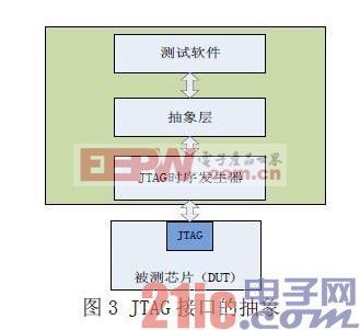 测试模型的JTAG 接口做了一个抽象层