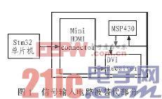 基于STM32单片机的DMD投影仪的驱动电路的设计