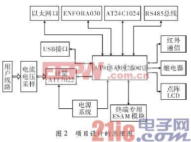 基于ARM9和嵌入式Linux的电力负荷终端系统设计