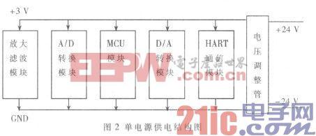 基于HART协议的通用型多通道智能变送器的设计与实现