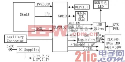 基于STM32单片机的DLP驱动电路研究图片