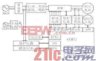 图2 大扭矩永磁同步电机硬件系统结构框图