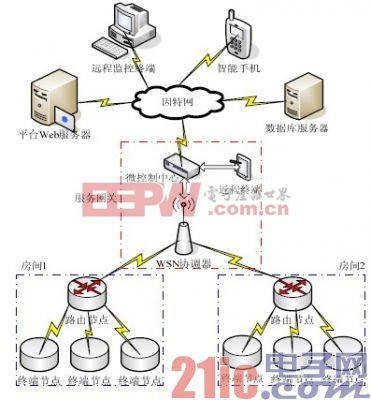 设计应用 > 基于stm32f的智能家居服务网关设计  系统的总体结构如图1