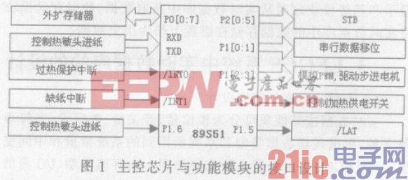 图1 主控芯片与功能模块的接口设计