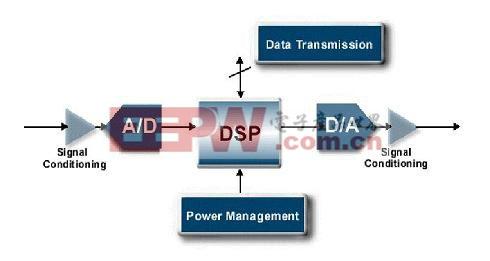 采用DSP做信号处理的典型框图
