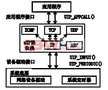 图3 uIP 协议栈结构图