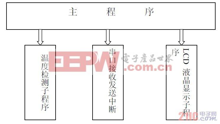 2系统软件设计框图