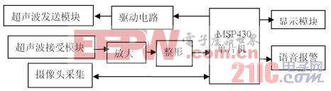 图1.1 系统的总体设计
