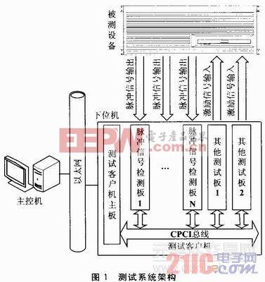 单片机与CPCI总线的脉冲信号检测系统的工作方法简述