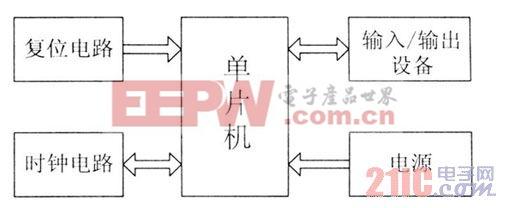 图1 单片机最小系统框图