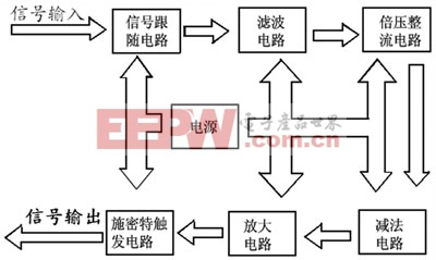 信号处理电路功能模块图