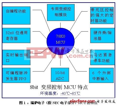 基于8位MCU的直流变频抽油烟机解决方案