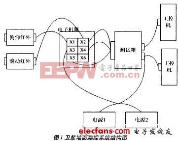 卫星地面测控系统结构图