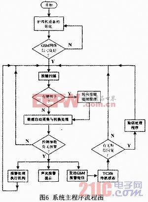 系统主程序流程图如图6所示,软件编程采用mplab v8.