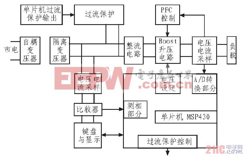 图1 系统实现方框图 2 主要功能电路设计 2.1 隔离变压器部分 本系统中要做好隔离变压器本身接地的回路,变压器会产生漏磁及电磁干扰,如果没有配置好接地线路,即使做再多的隔离效果也是有限的。把隔离变压器用在交流电源输入端时,若电网3 次谐波和干扰信号比较严重,可以去掉3 次谐波和减少干扰信号, 采用隔离变压器可以产生新的中性线,避免由于电网中性线不良造成设备运行不正常,非线性负载引起的电流波形畸变可被隔离而不污染电网。 2.
