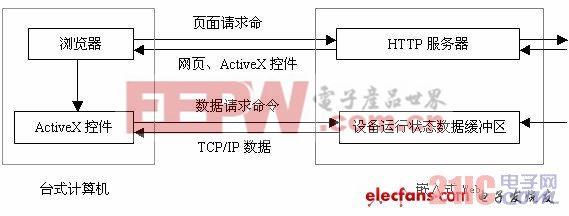 图2 单片机监控系统模型