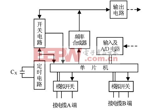 图1  电缆测试仪组成框图