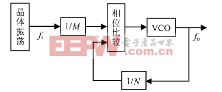 图2  频率合成器框图