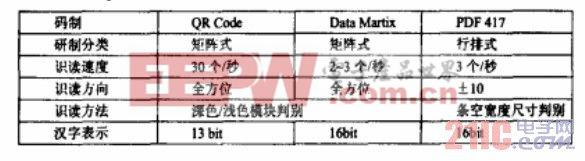 code条码的飞机加油统计系统