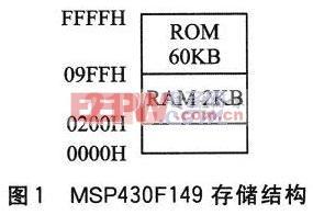 MSP430F149的内部存储地址结构图