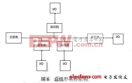 总线拓扑结构图