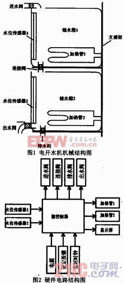 目前市售的电开水机,通常由储水箱,加热器,进水阀等部件组成,结构简单