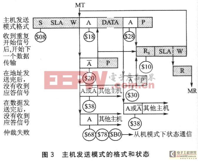 AVR单片机的TWI总线的原理及应用