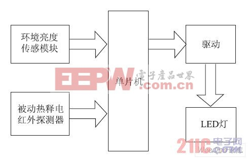 照明控制方案原理框图