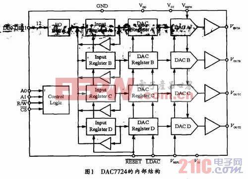 数模转换器dac7724与at89s51单片机的接口及程序设计