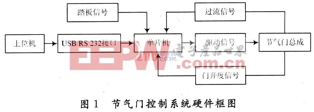 1.1 ATmega 16控制核心 本系统采用单片机为控制核心,型号为ATmega 16(16 MHz晶振)。它采用先进的RISC结构,具有高速度、低功耗、抗干扰能力强等特点。由于其自带三通道PWM输出和8路10位ADC转换,因而十分便于本系统的控制。 1.2 电机驱动电路 本系统驱动电路采用美国国家半导体公司推出的专用于运动控制的H桥组件LMD18200。该组件上集成有CMOS控制电路和DMOS功率器件、连续输出电流达3 A、并且还具有温度报警、过热与短路保护等功能,因而使整个控制系统得到了简化。电机