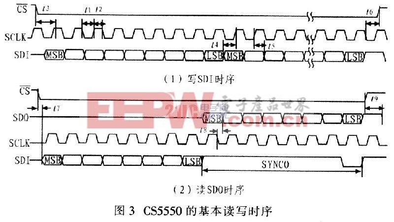 a/d转换器cs5550与单片机的接口程序设计