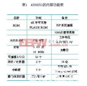 AT89S51内部功能表