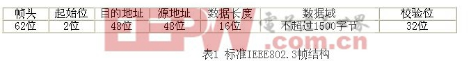 标准IEEE802