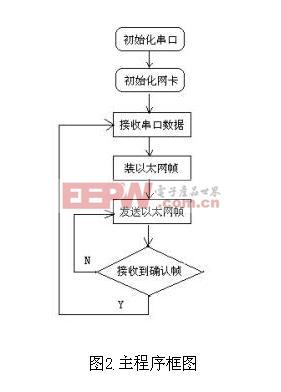 主程序框图