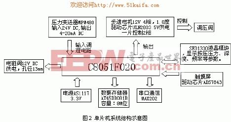 嵌入式系统 设计应用 > 一种基于单片机的心肺复苏系统   通过电磁阀8图片