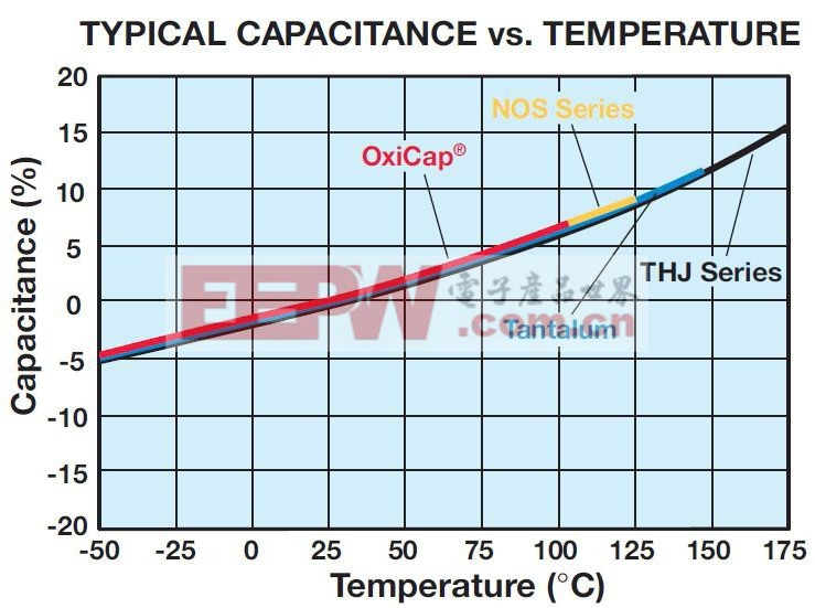 AVX 钽电容的温度特征