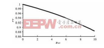 图5 功率因数仿真曲线图