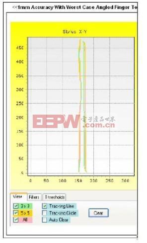 范例显示在触控面板追踪中的不准确度或误差