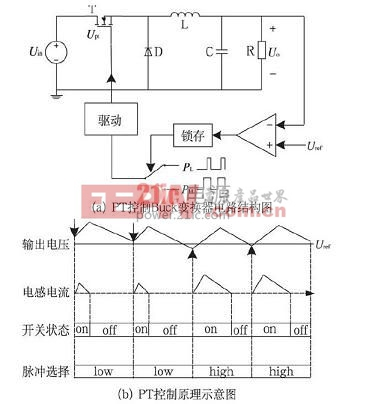 pt 控制buck 变换器结构图和pt 控制原理示意图
